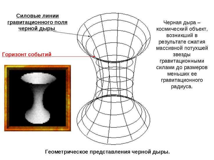 Черная дыра – космический объект, возникший в результате сжатия массивной пот...