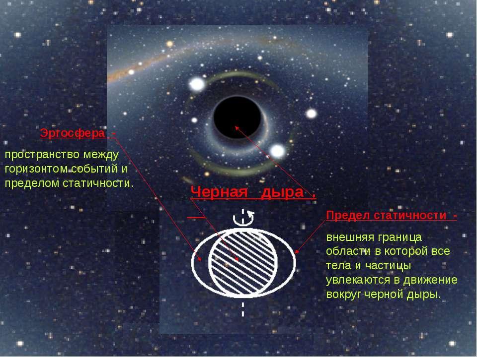 Черная дыра . Эргосфера - пространство между горизонтом событий и пределом ст...