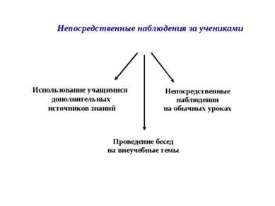 Использование учащимися дополнительных источников знаний Непосредственные наб...
