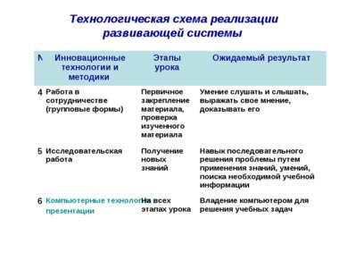 Технологическая схема реализации развивающей системы