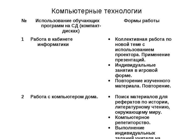 Компьютерные технологии № Использование обучающих программ на СД (компакт-дис...
