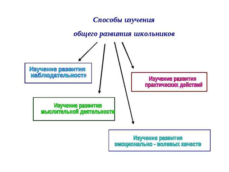 Способы изучения общего развития школьников