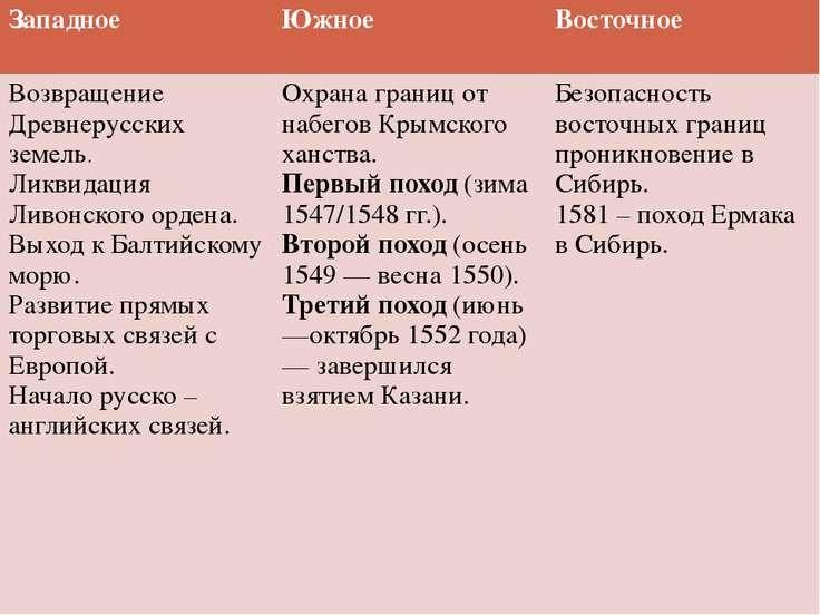 Западное Южное Восточное Возвращение Древнерусскихземель. Ликвидация Ливонско...