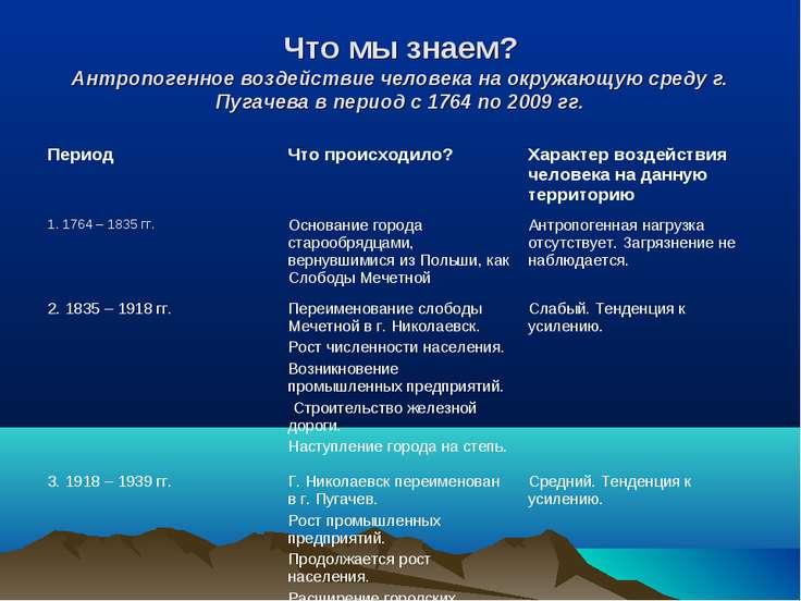 Что мы знаем? Антропогенное воздействие человека на окружающую среду г. Пугач...