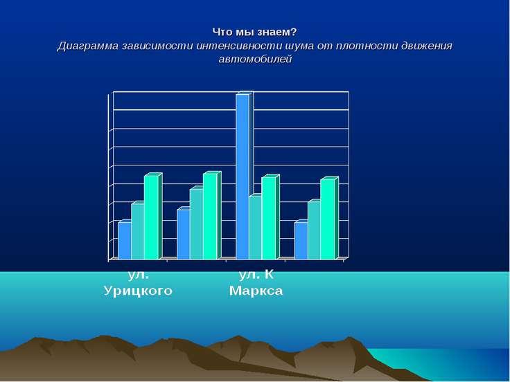 Что мы знаем? Диаграмма зависимости интенсивности шума от плотности движения ...