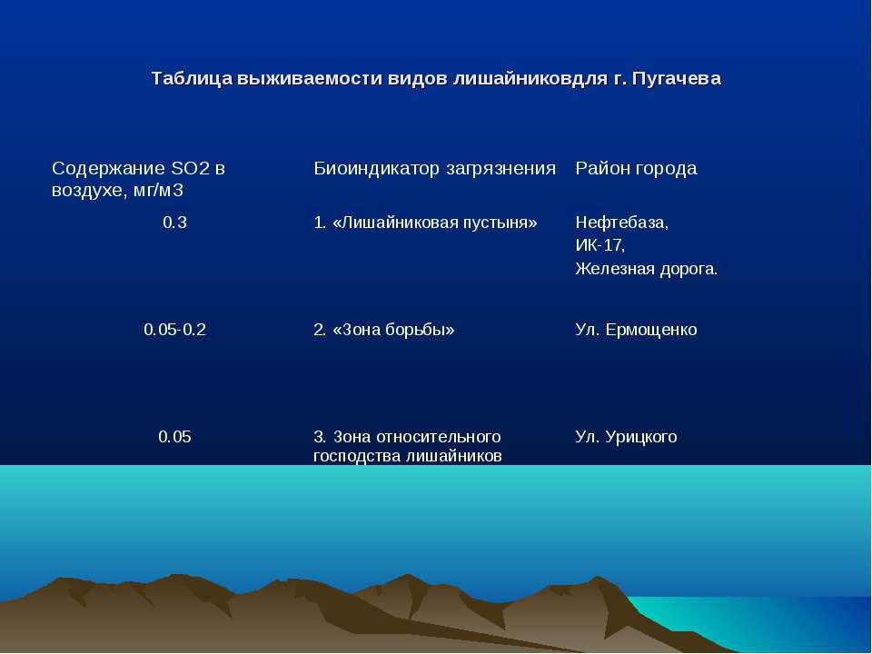 Таблица выживаемости видов лишайниковдля г. Пугачева Содержание SO2 в воздухе...