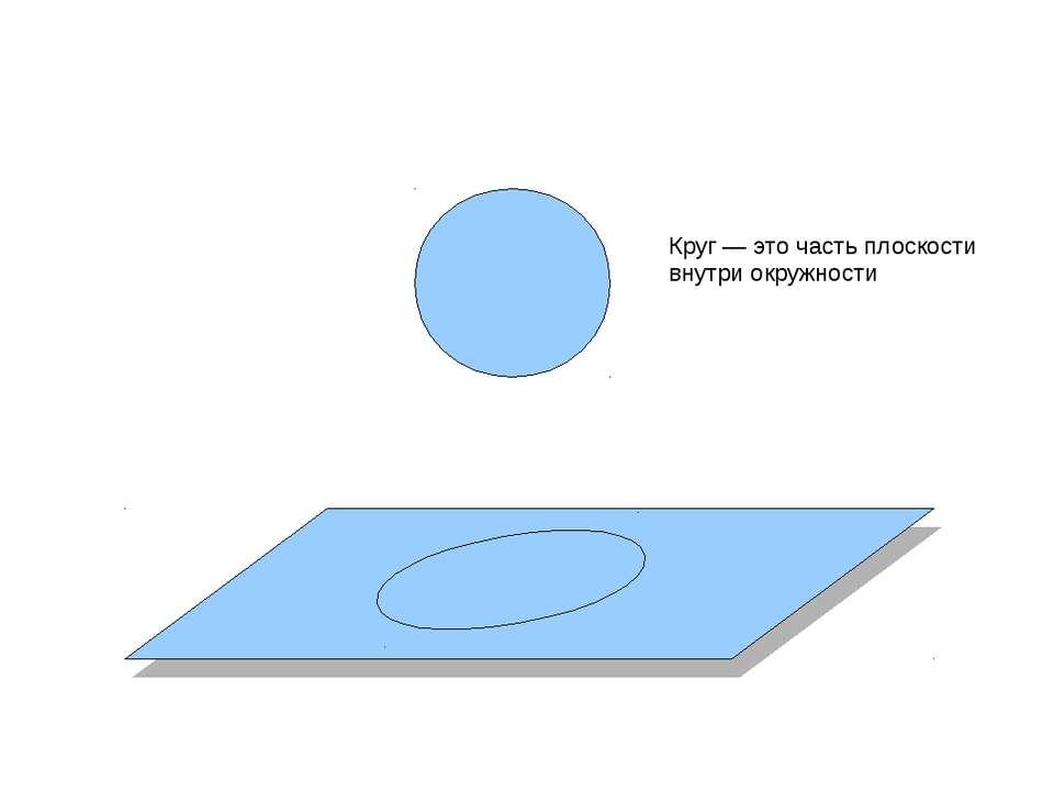 Круг — это часть плоскости внутри окружности