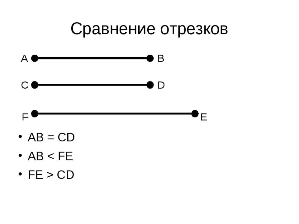 Сравнение отрезков A В С D F E AB = CD AB < FE FE > CD