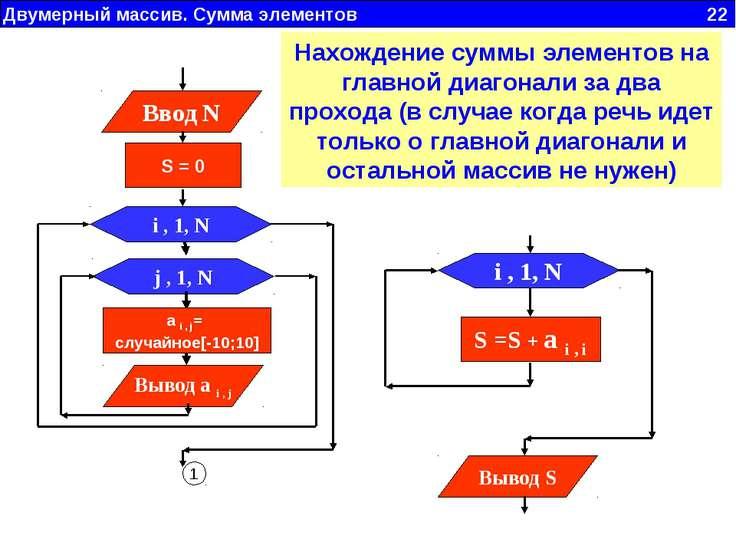 Двумерный массив. Сумма элементов 22 i , 1, N S =S + a i , i Вывод S Нахожден...