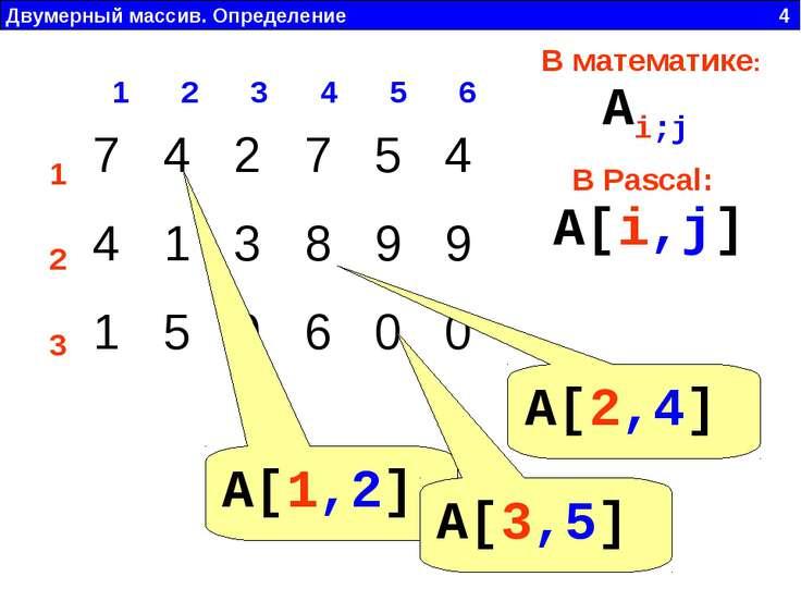 Двумерный массив. Определение 4 1 2 3 4 5 6 1 2 3 В математике: В Pascal: Ai;...