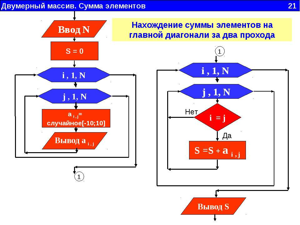 Двумерный массив. Сумма элементов 21 1 Нахождение суммы элементов на главной ...
