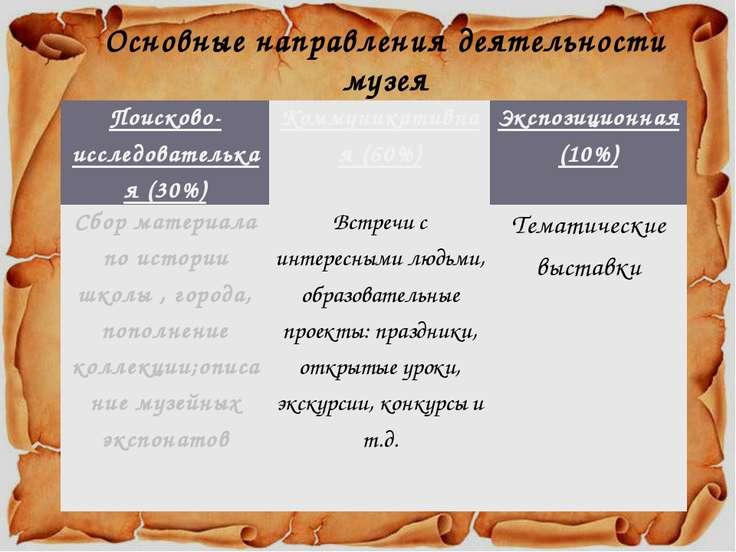 Основные направления деятельности музея Поисково-исследователькая(30%) Коммун...