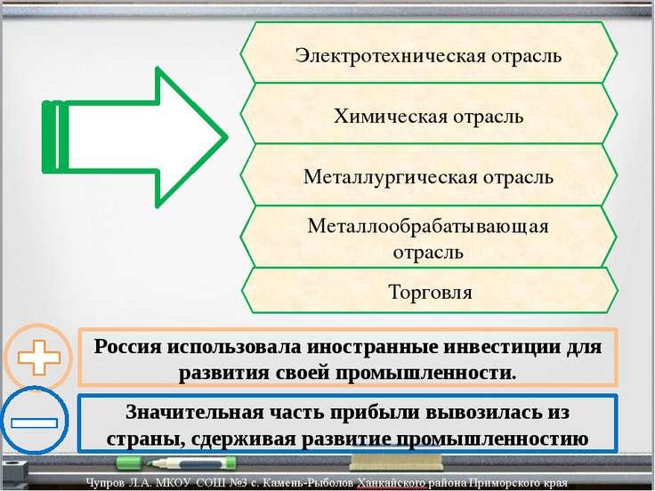 Электротехническая отрасль Химическая отрасль Металлургическая отрасль Металл...