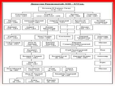 Московская Русь Московское государство, Русское государство, Российское госуд...