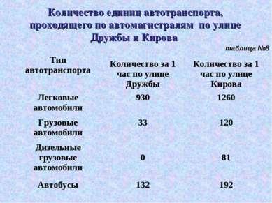Количество единиц автотранспорта, проходящего по автомагистралям по улице Д...