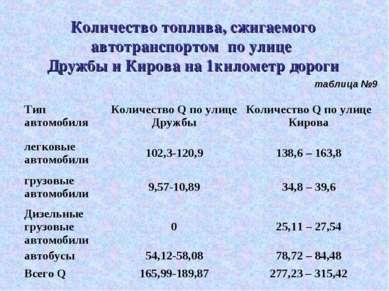 Количество топлива, сжигаемого автотранспортом по улице Дружбы и Кирова на 1к...