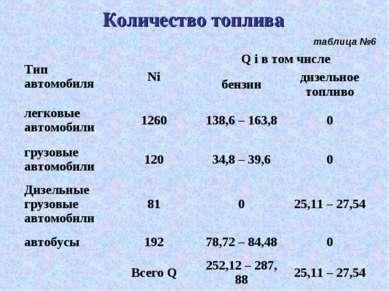 Количество топлива таблица №6 Тип автомобиля Ni Q i в том числе бензин дизель...