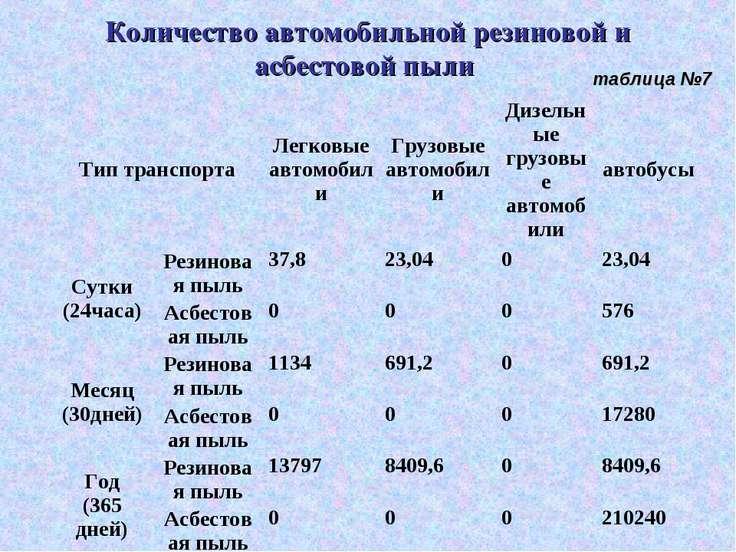 Количество автомобильной резиновой и асбестовой пыли таблица №7 Тип транспорт...