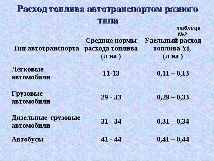 Расход топлива автотранспортом разного типа таблица №2 Тип автотранспорта Сре...