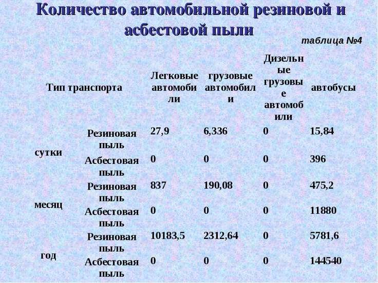 Количество автомобильной резиновой и асбестовой пыли таблица №4 Тип транспорт...