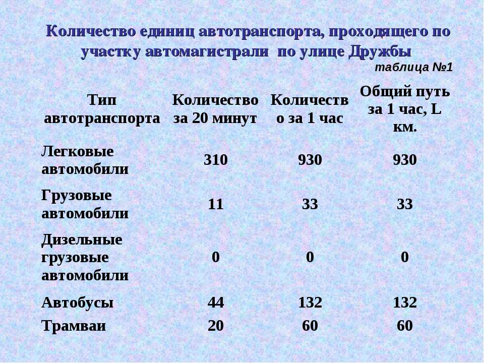 Количество единиц автотранспорта, проходящего по участку автомагистрали по ул...