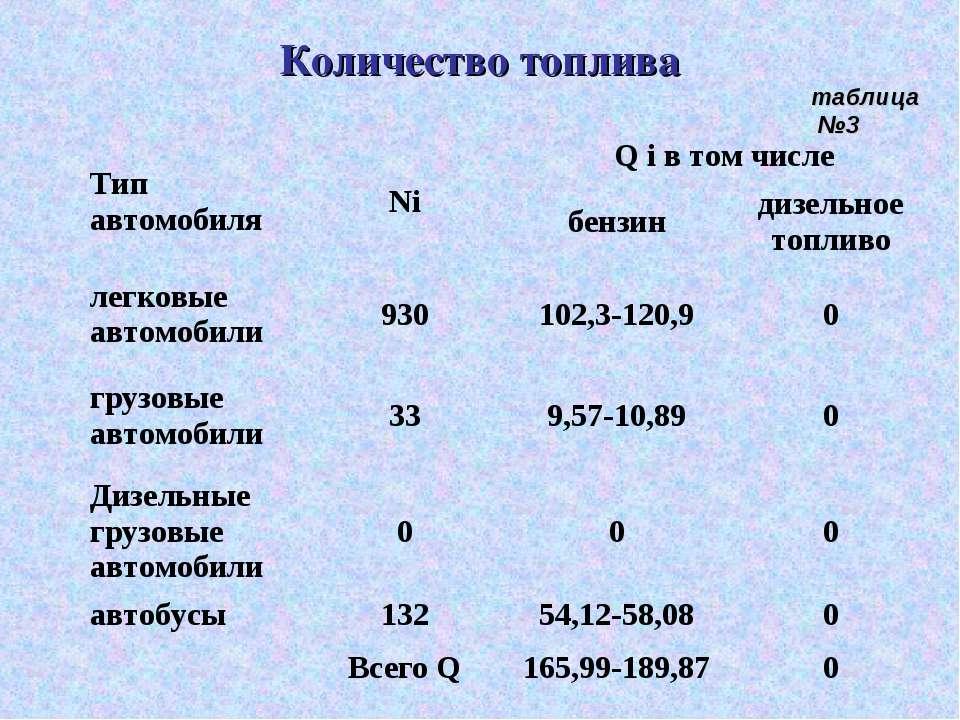 Количество топлива таблица №3 Тип автомобиля Ni Q i в том числе бензин дизель...
