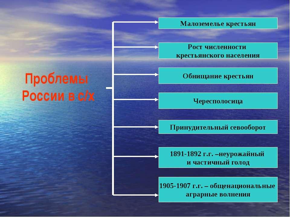 Проблемы России в с/х Принудительный севооборот Чересполосица Рост численност...
