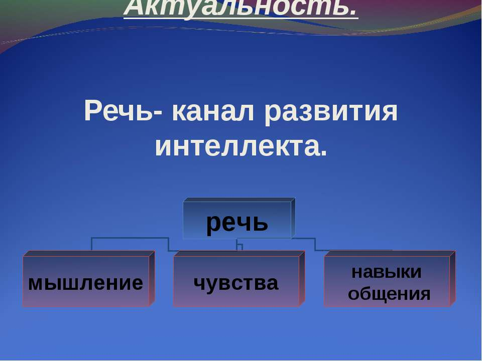 Актуальность. Речь- канал развития интеллекта.