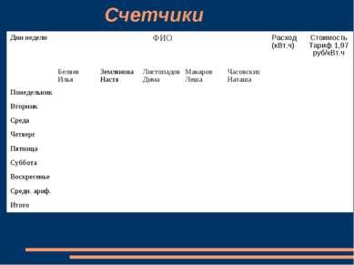 Счетчики Дни недели ФИО Расход (кВт.ч) Стоимость Тариф 1,97 руб/кВт.ч Беляев ...