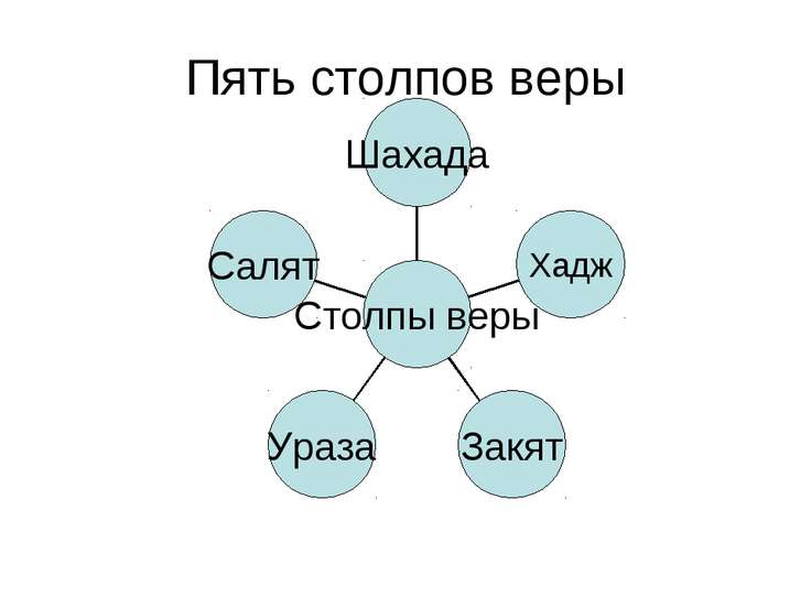 Пять столпов веры