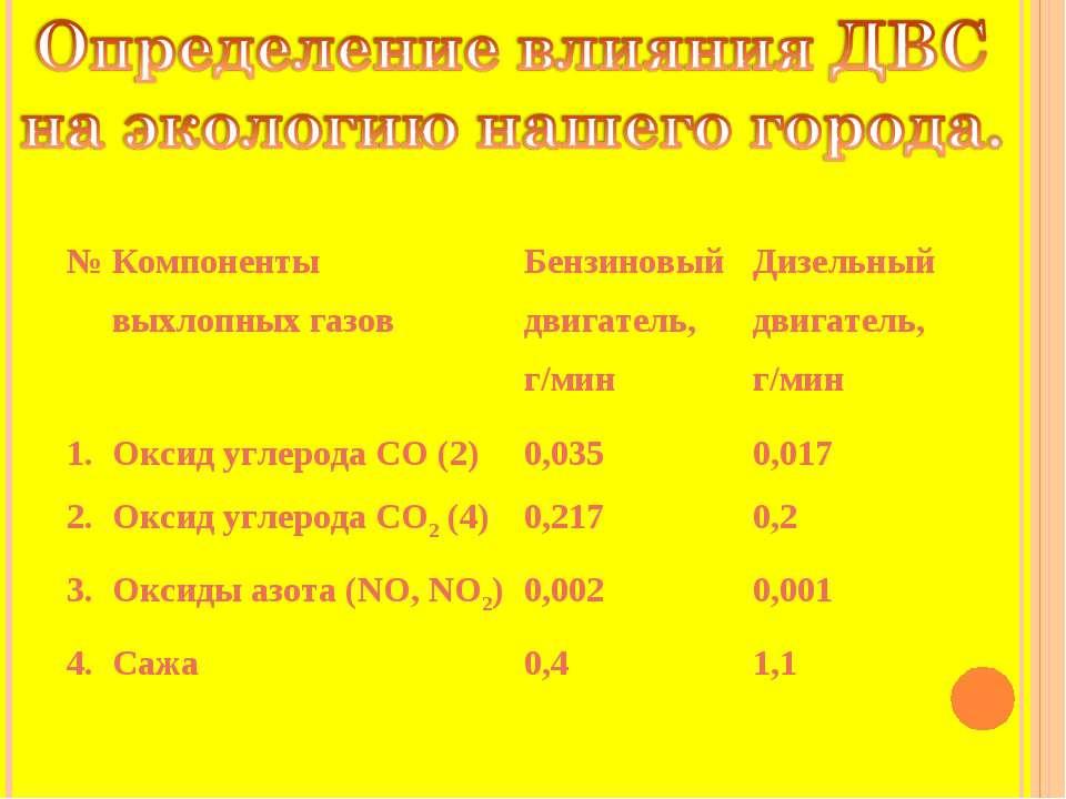 № Компоненты выхлопных газов Бензиновый двигатель, г/мин Дизельный двигатель,...