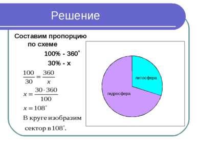 Решение Составим пропорцию по схеме 100% - 360˚ 30% - х