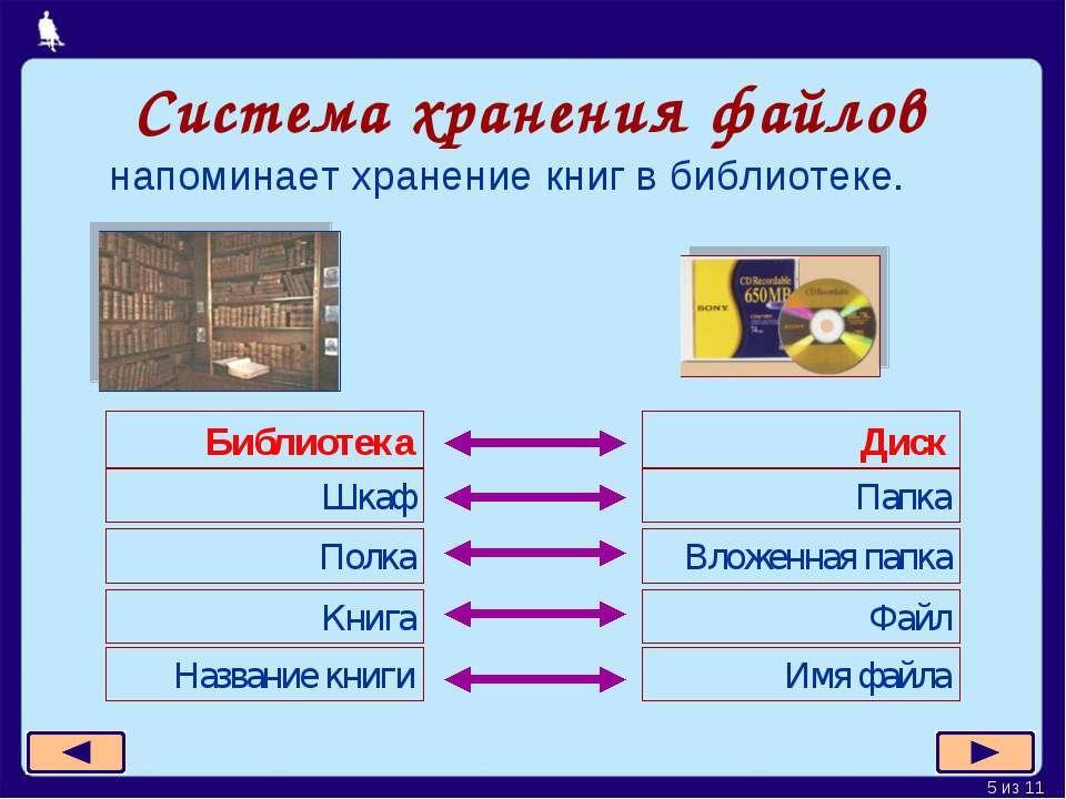 Система хранения файлов напоминает хранение книг в библиотеке. Москва, 2006 г...