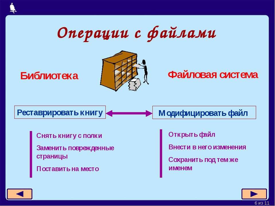 Операции с файлами Реставрировать книгу Библиотека Файловая система Модифицир...