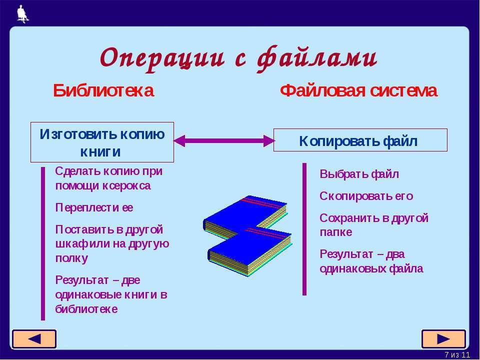 Операции с файлами Изготовить копию книги Библиотека Файловая система Копиров...