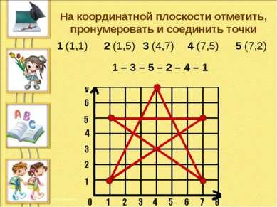 На координатной плоскости отметить, пронумеровать и соединить точки 1 (1,1) 2...