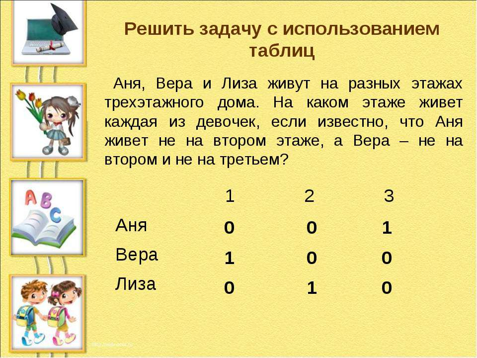 Решить задачу с использованием таблиц Аня, Вера и Лиза живут на разных этажах...