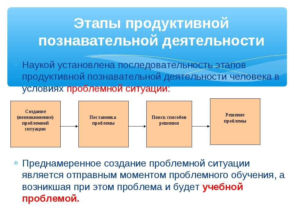 Этапы продуктивной познавательной деятельности Наукой установлена последовате...