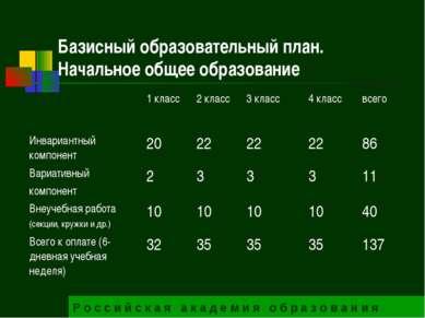 Базисный образовательный план. Начальное общее образование Р о с с и й с к а ...