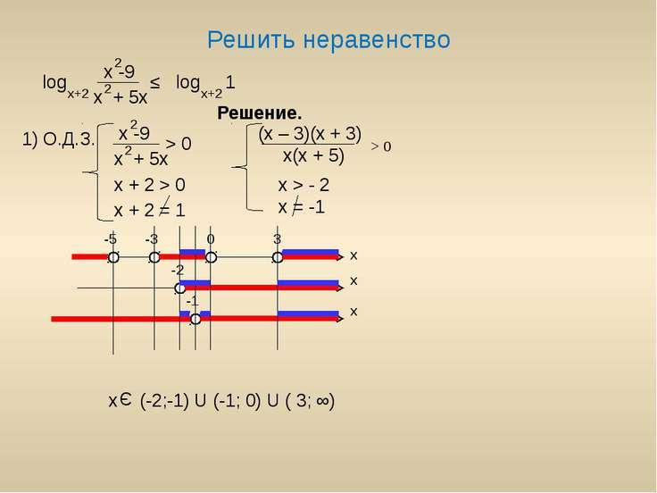 Решить неравенство 1) О.Д.З. log x -9 x + 5x 2 2 x+2 ≤ log 1 x+2 Решение. x -...