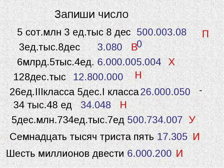 Запиши число 5 сот.млн 3 ед.тыс 8 дес 500.003.080 3ед.тыс.8дес 3.080 6млрд.5т...