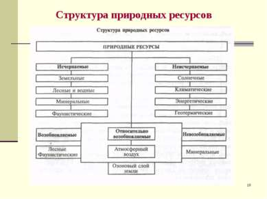 * Структура природных ресурсов