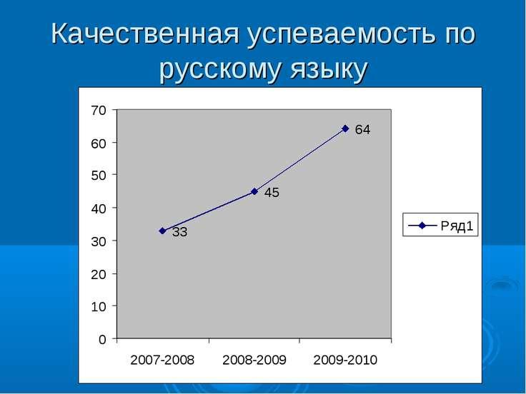 Качественная успеваемость по русскому языку