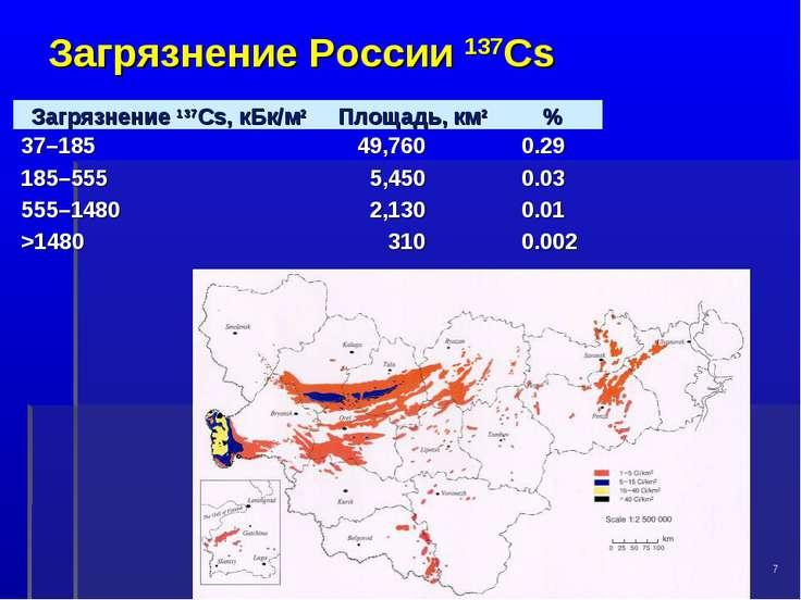 Загрязнение России 137Cs * Загрязнение 137Cs, кБк/м2 Площадь, км2 % 37–185 49...