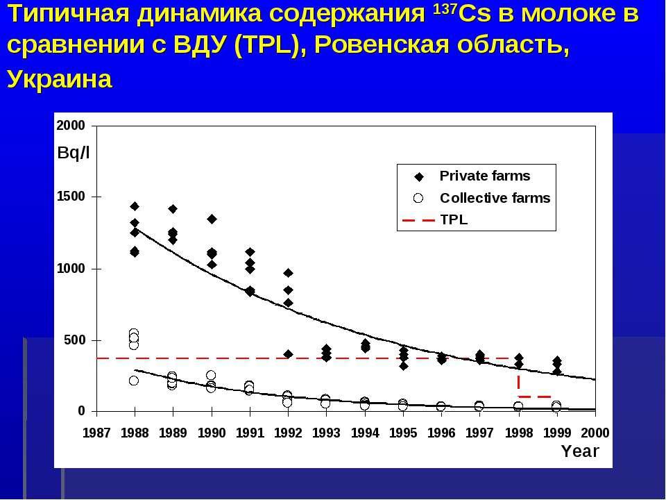 Типичная динамика содержания 137Cs в молоке в сравнении с ВДУ (TPL), Ровенска...