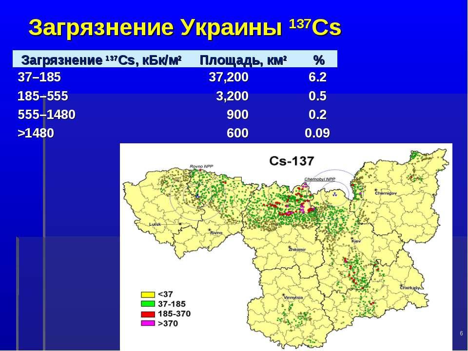 Загрязнение Украины 137Cs * Загрязнение 137Cs, кБк/м2 Площадь, км2 % 37–185 3...