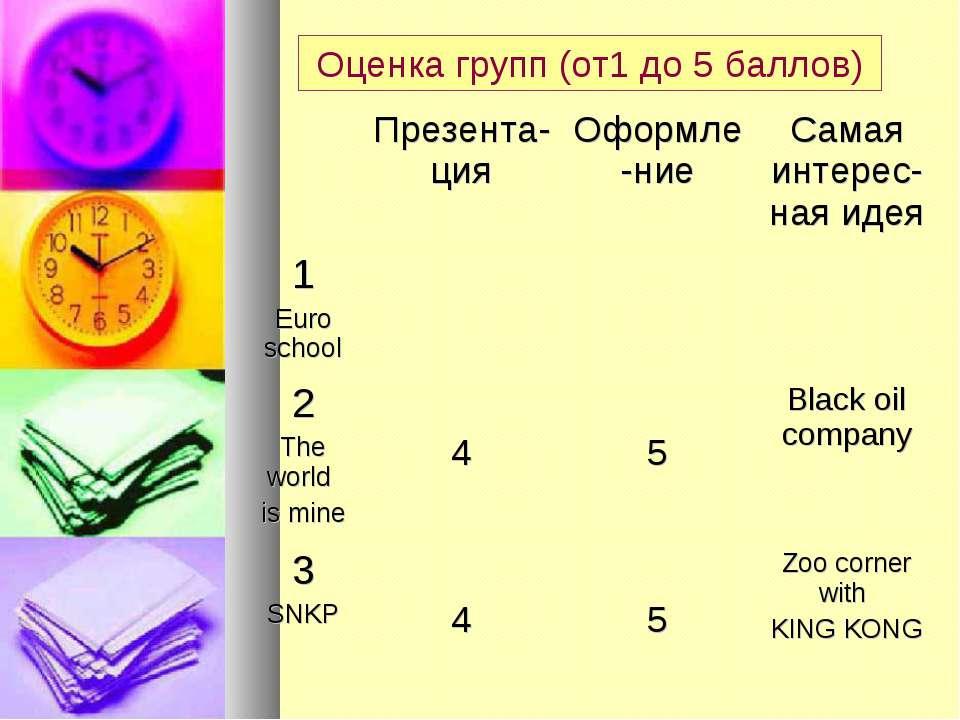 Оценка групп (от1 до 5 баллов)