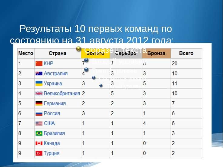 Результаты 10 первых команд по состоянию на 31 августа 2012 года: