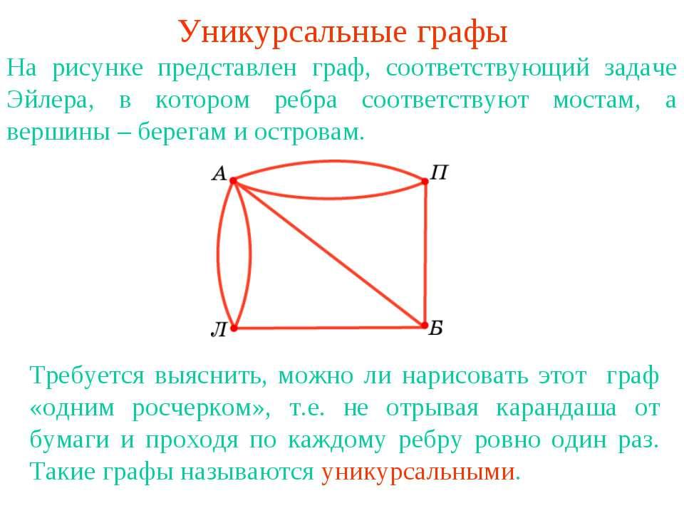 Уникурсальные графы На рисунке представлен граф, соответствующий задаче Эйлер...