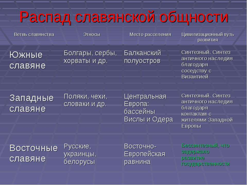 Распад славянской общности